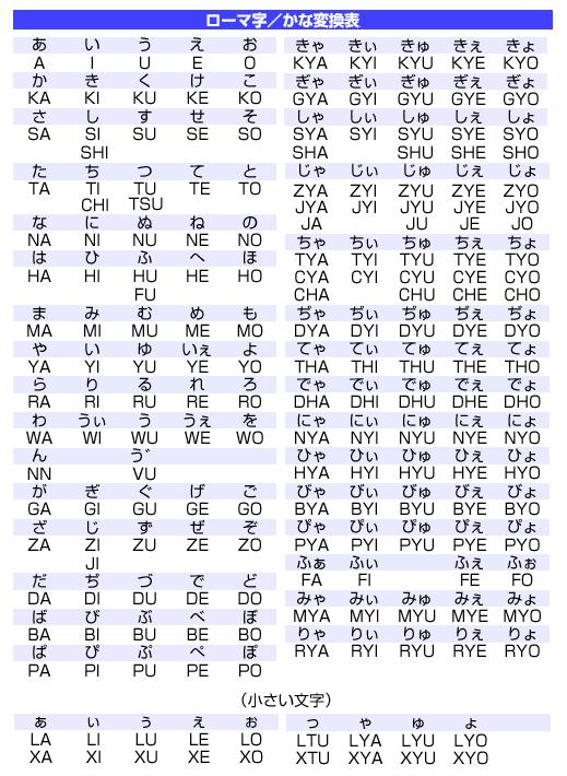 Romanization of Japanese : 小学校 ローマ字 : 小学校